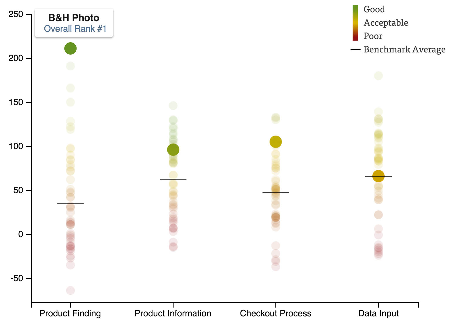 Ux Research 7 Reasons Bh Photos Mobile Site Is Best In Class Process Flow Diagram