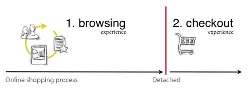 The browsing experience often feels detached from the checkout experience.
