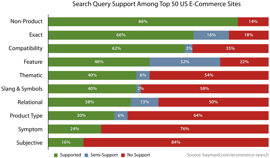 Deconstructing E Commerce Search The 12 Query Types Articles