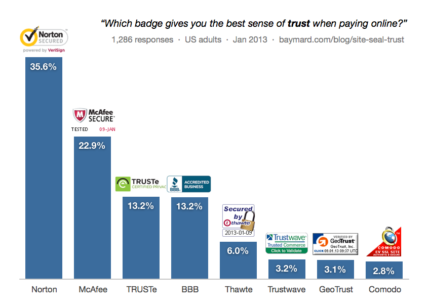 Which Site Seal Do People Trust The Most 20132016 Survey Results