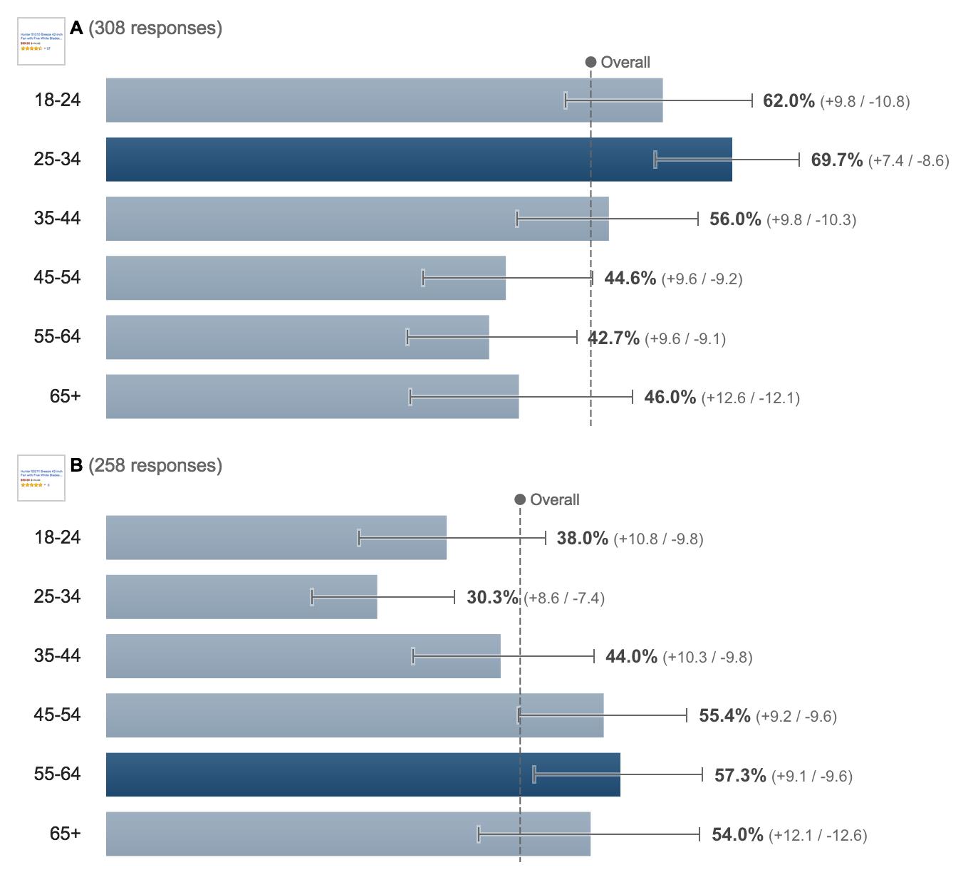 users perception of product ratings new qualitative quantitative