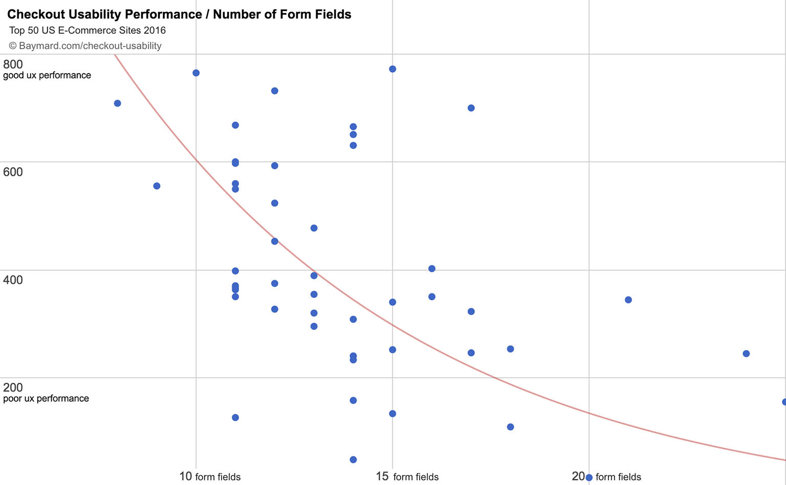 The average checkout flow has 1488 form fields twice as many as when plotting the checkout ux performance of the 50 top grossing us e commerce sites against the number of form elements in their checkout falaconquin
