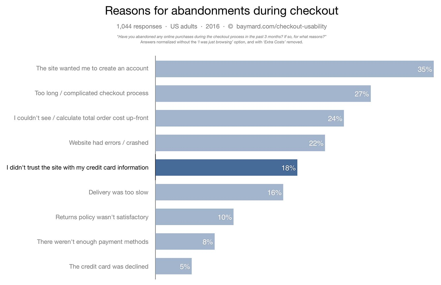 How users perceive security during the checkout flow incl new in fact our new checkout usability study reveals that 18 of users have abandoned a checkout flow during the last 3 months because they didnt trust the 1betcityfo Image collections