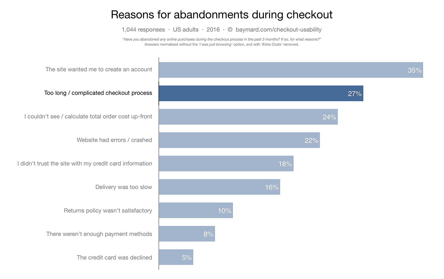 The Average Checkout Flow Has 1488 Form Fields Twice As Many As