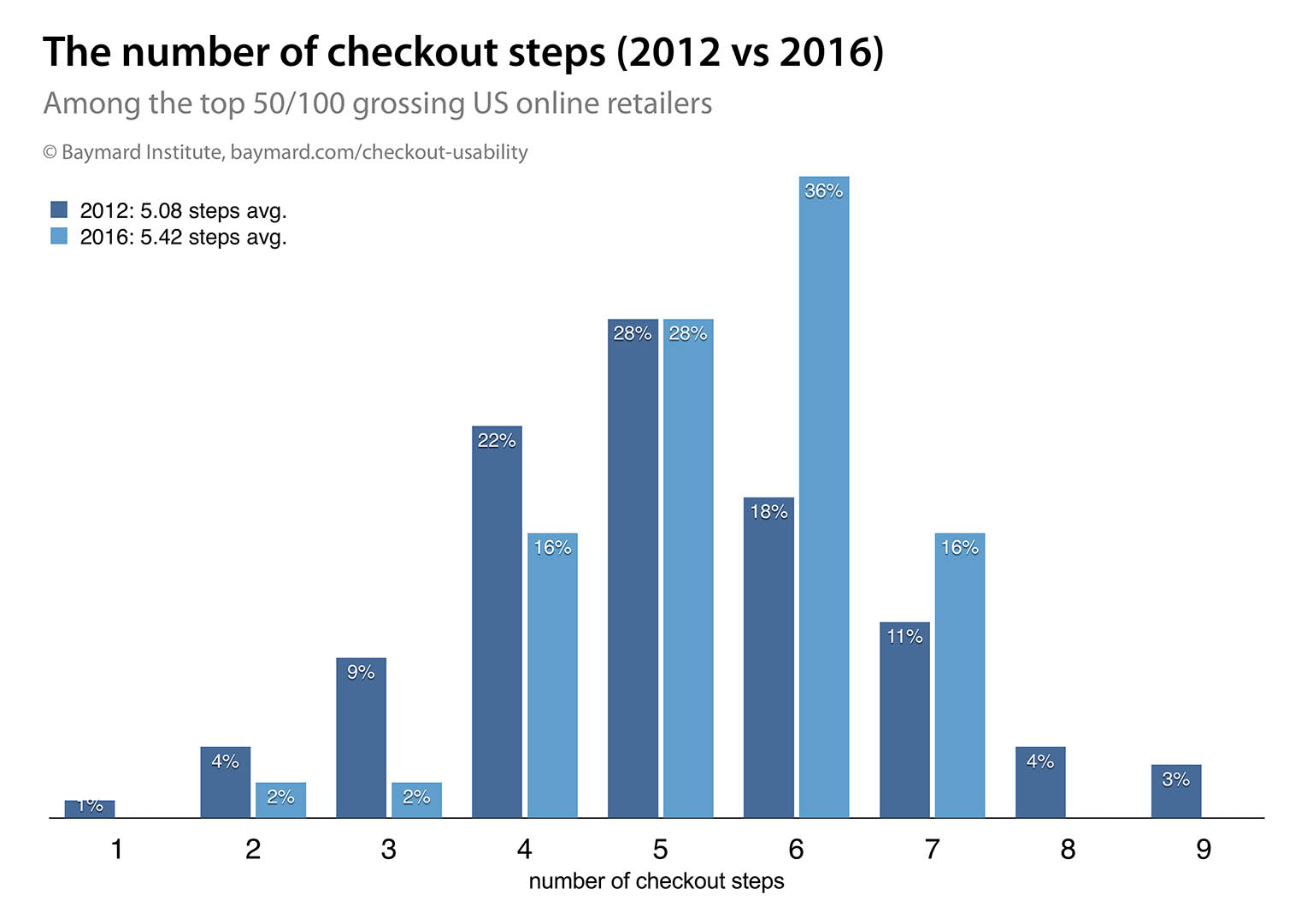 The Average Checkout Flow Has 1488 Form Fields Twice As Many Process Diagram Optional Steps Length In