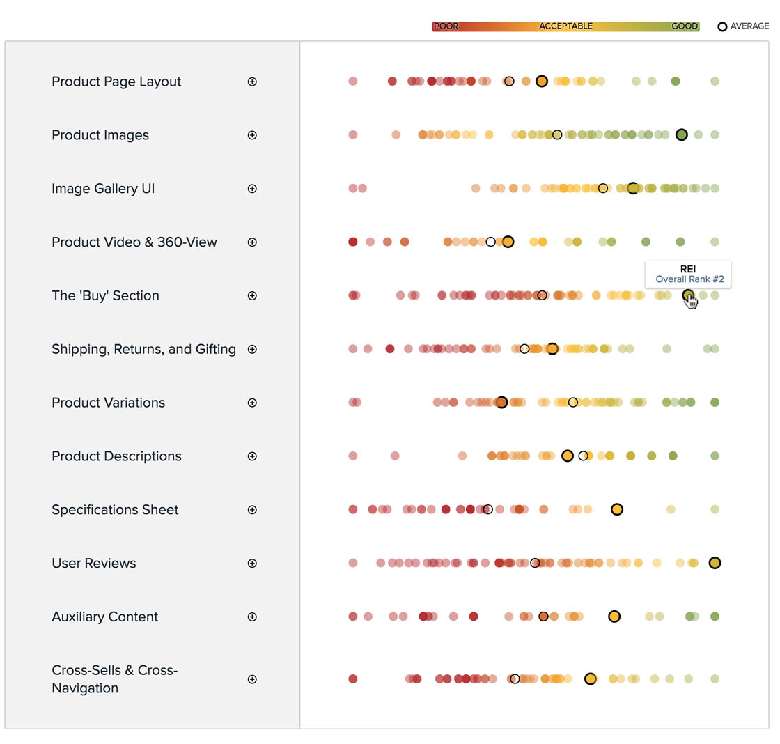 7 Product Page Ux Implementations That Make Rei Best In Class All Electronic Component Illustration On This And Following Pages Within The E Commerce Site Performs Well Heres Their Pdp Performance Plotted Against 59 Other Top Grossing Sites