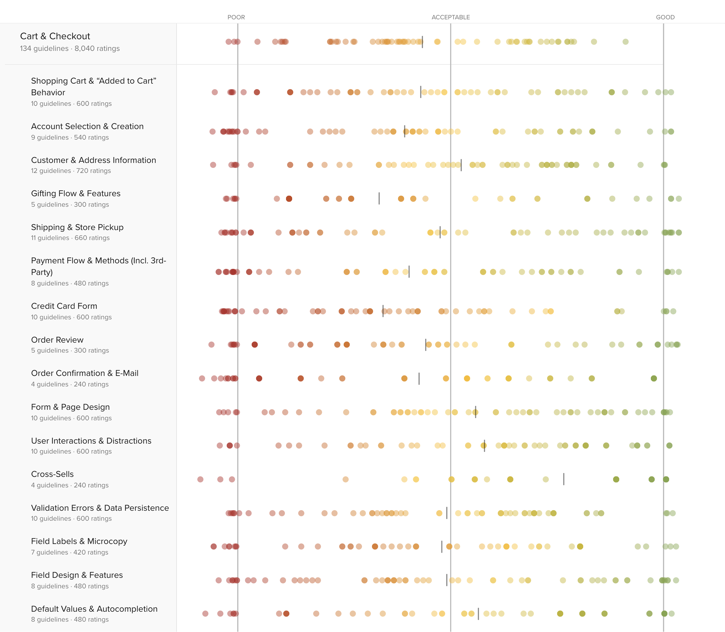 E-Commerce Checkout Usability: An Original Research Study - Cart
