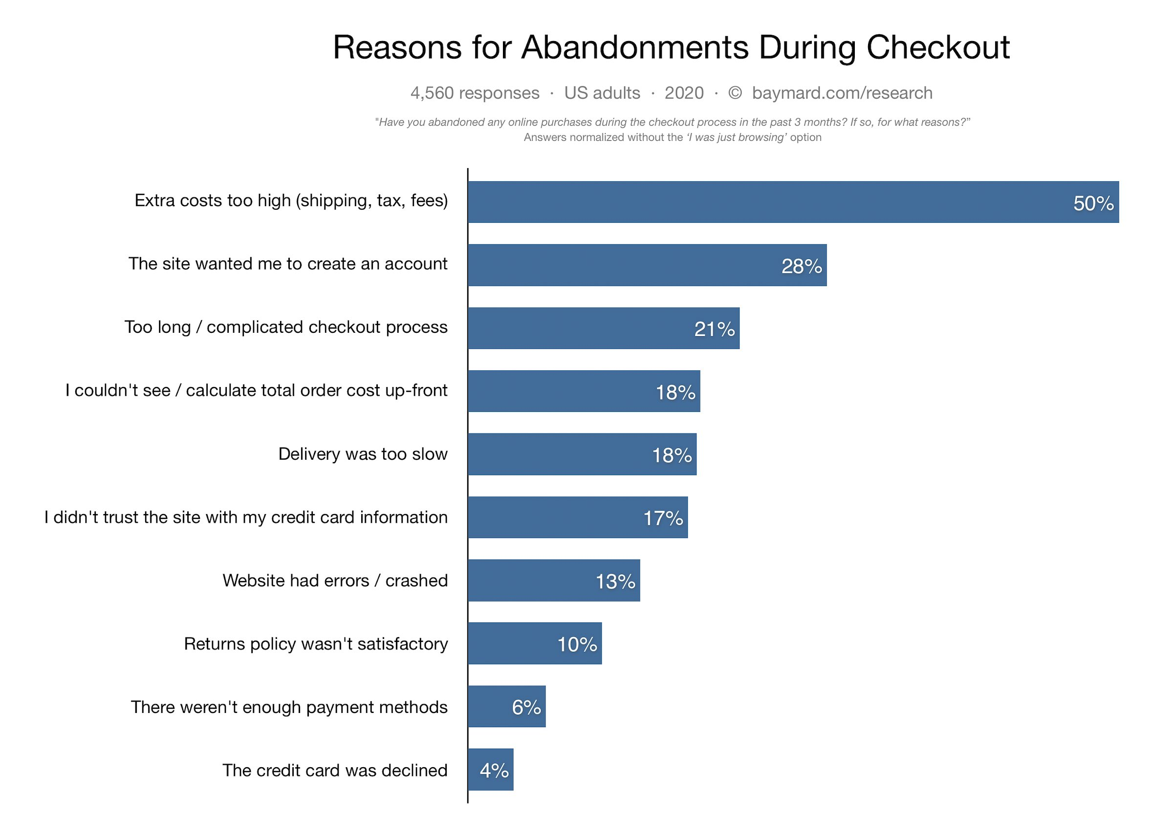 Reasons for abandonments during checkout by Baymard Institute
